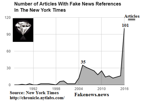 number-of-articles-in-the-new-york-times-referencing-fake-news
