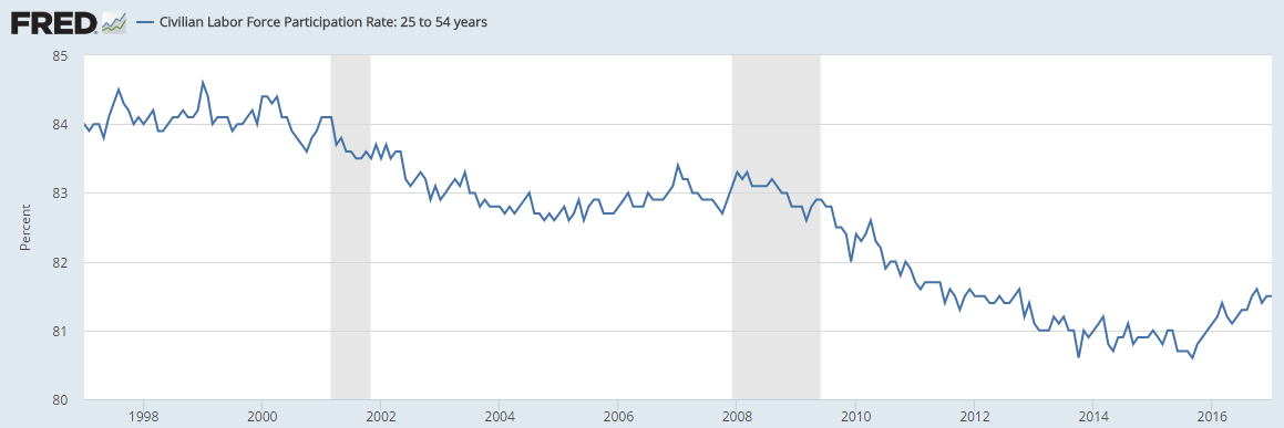 labor force participation rate 1996-2017 25-54