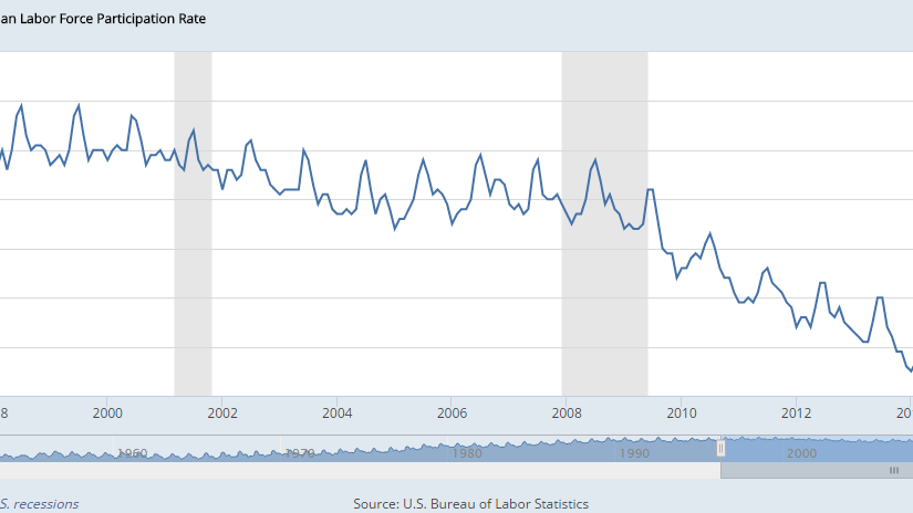 labor force participation rate 1996-2017